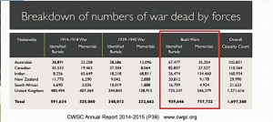WW1 and WW2 - Breakdown of War Dead in Numbers - CWGC