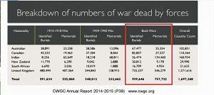 WW1 and WW2 - Breakdown of War Dead in Numbers - CWGC